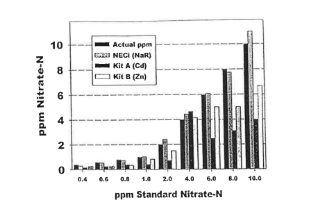 Nitrate-N analysis comparison
