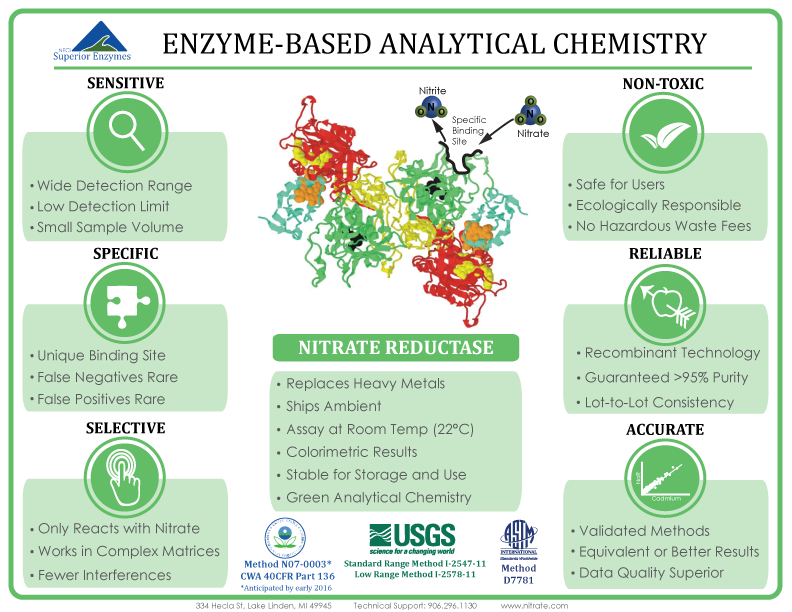 Enzyme Based Analytical Chemistry Cheat Sheet