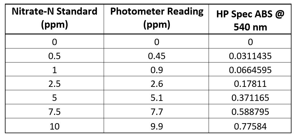 Data Table Photometer vs HP Spec